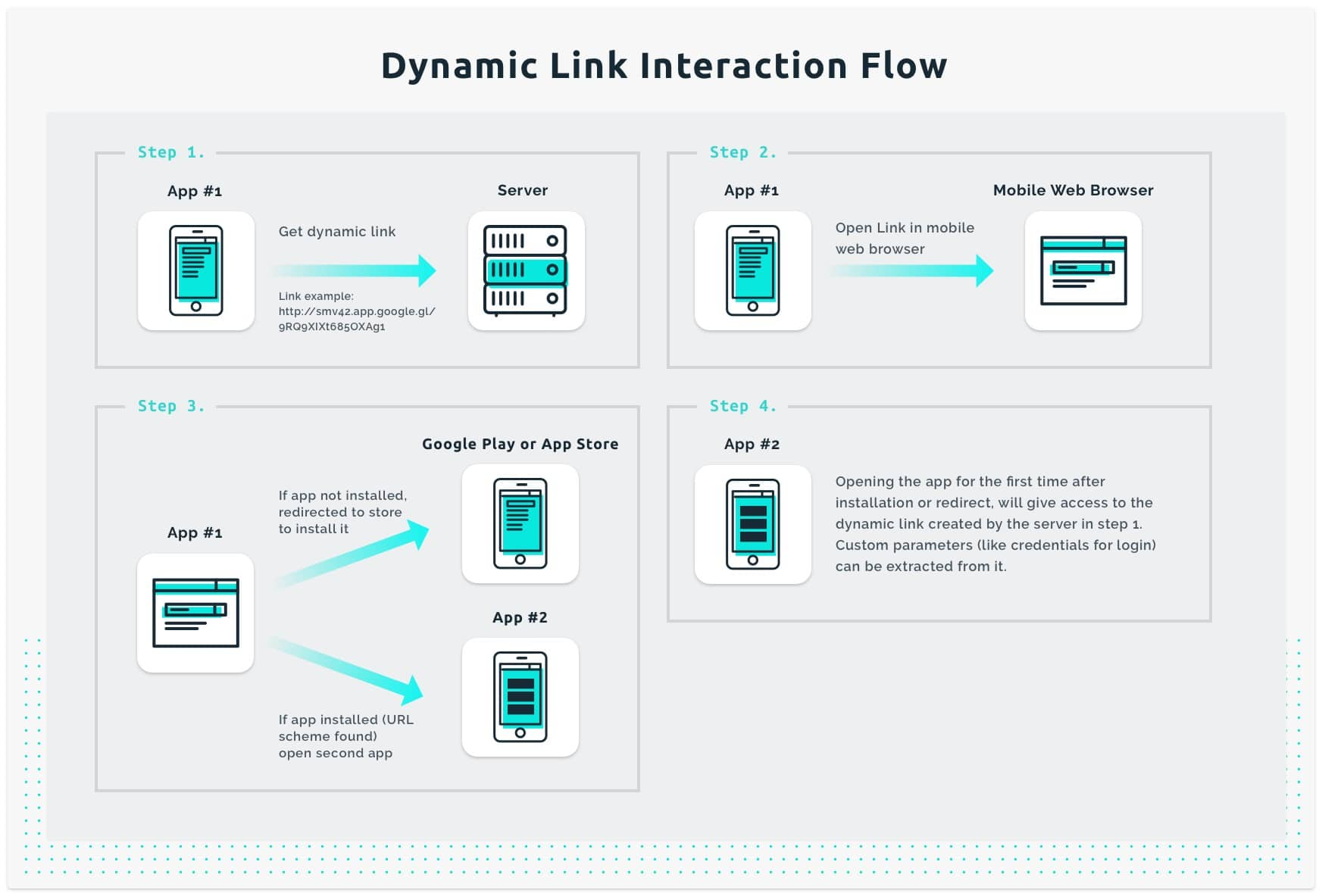 automatic login dynamic link interaction flow