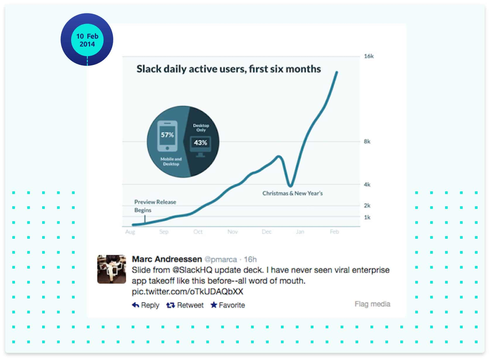 Slack daily active users