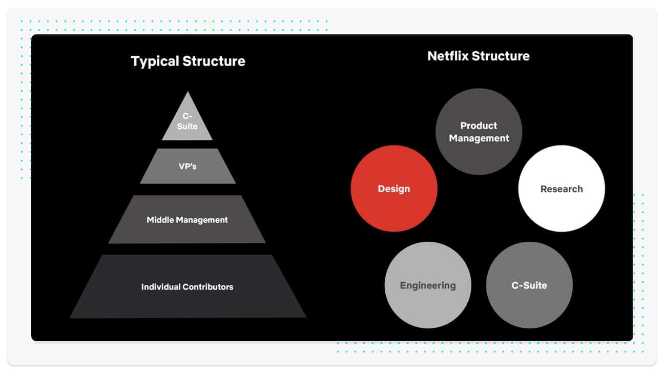 Typical structure vs the one Netflix uses - software design