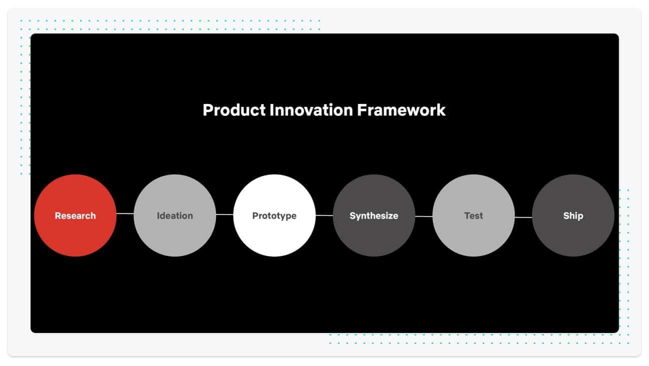 product framework