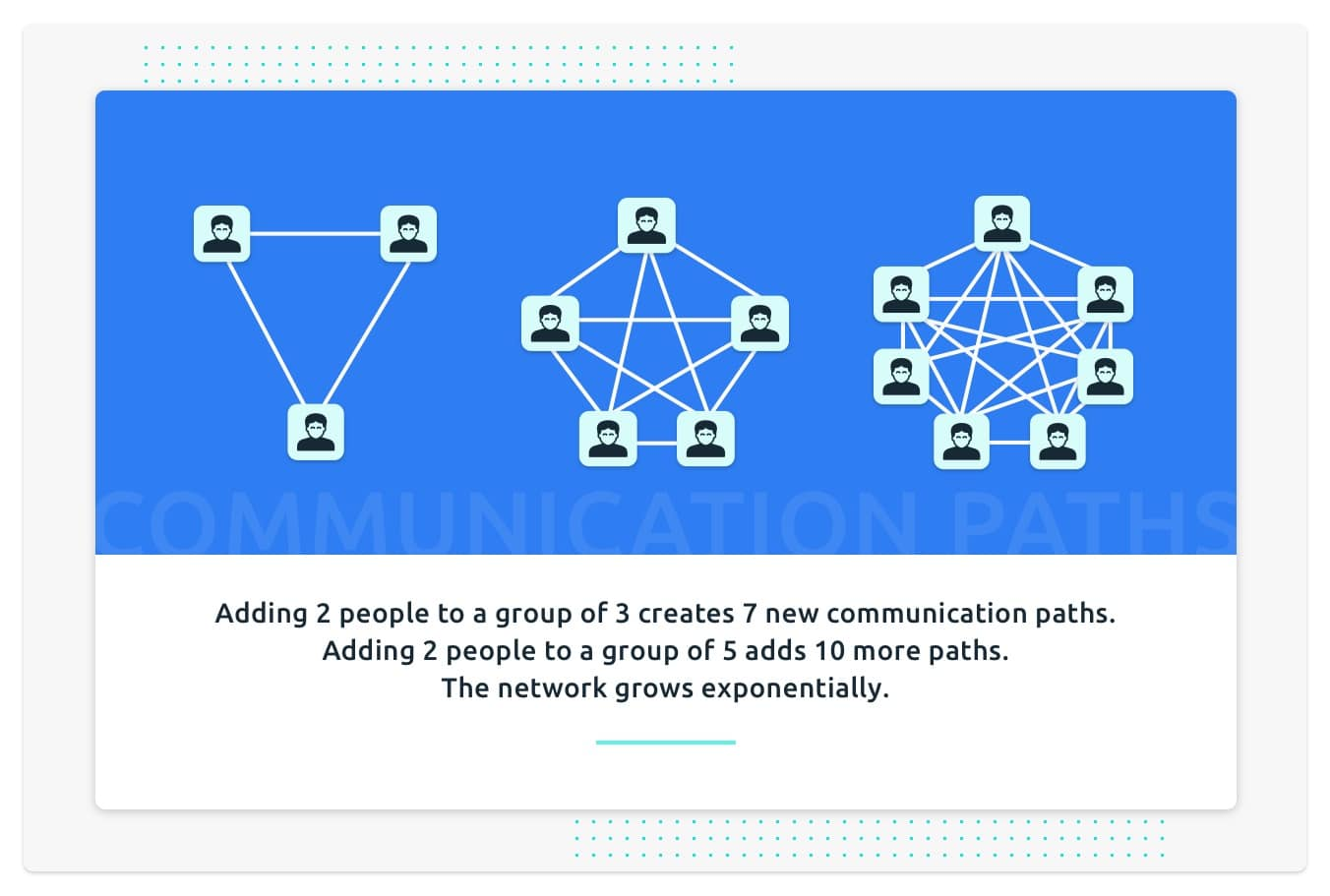 estimations - communication paths