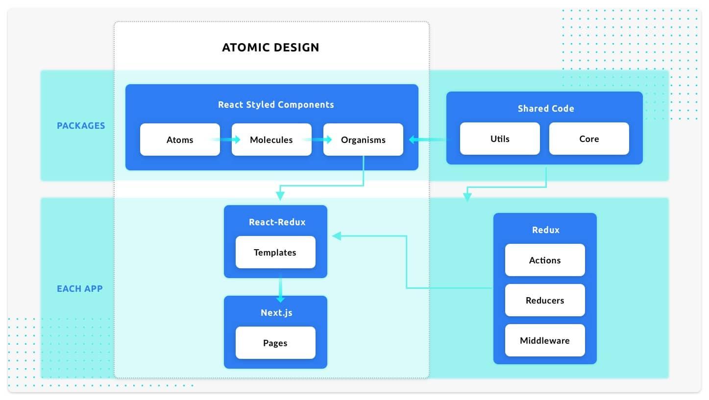 Atomic Design: All Put Together - MobiLab