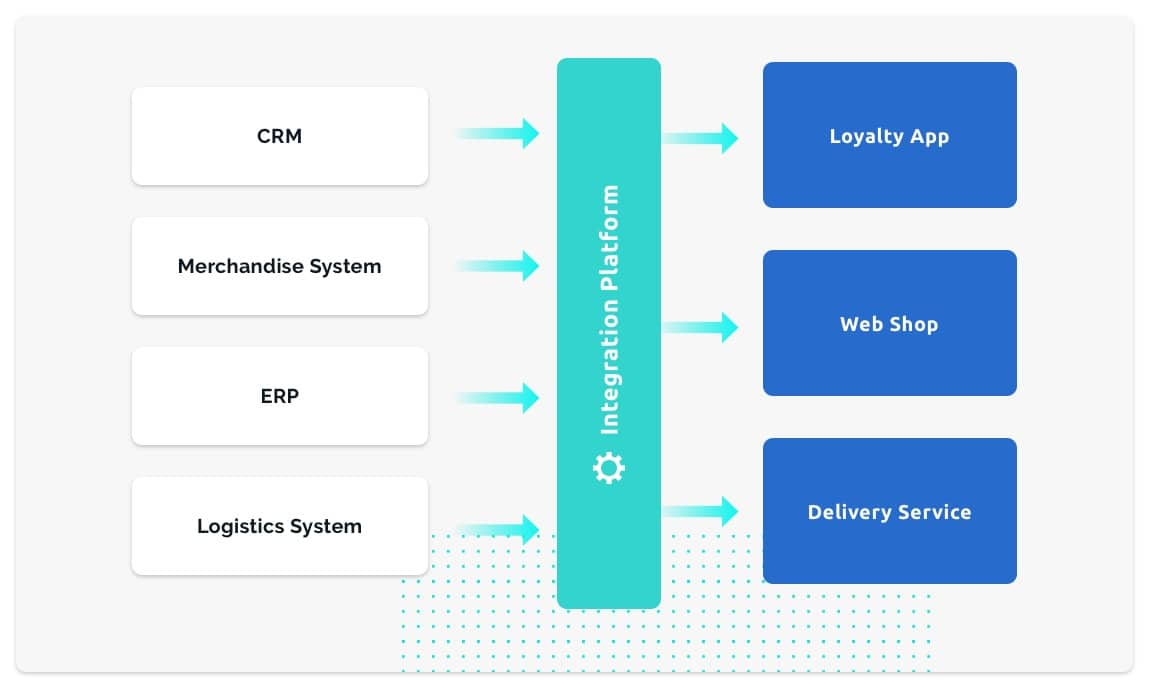 Master Data Management - Integration platform between source systems and consumer services