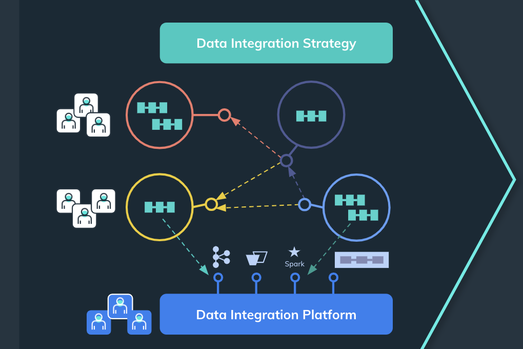 Data Integration Platform Strategy - MobiLab