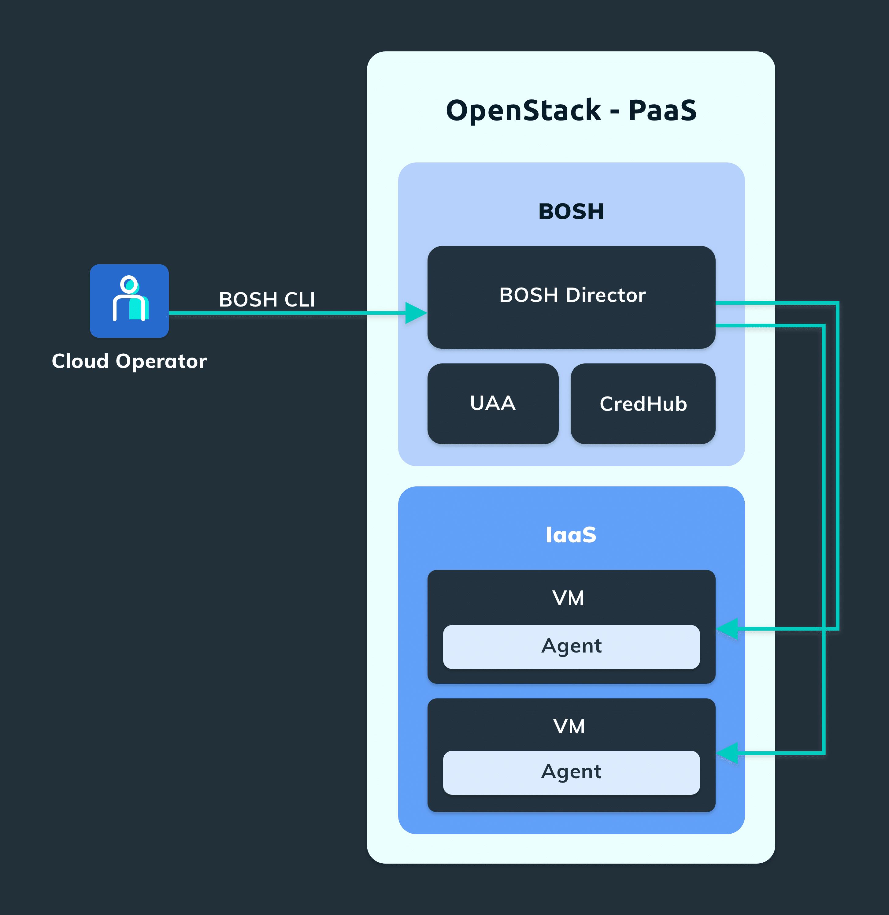 Cloud Platform Data Services Foundry BOSH Components