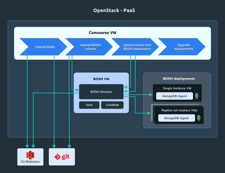 Cloud Platform Data Services - Concourse Pipeline for the MongoDB Service Broker