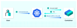 A Proper Kubernetes Readiness Probe with Spring Boot Actuator