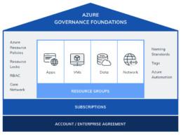 Azure Governance Foundations