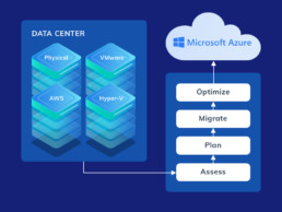 Datacenter Azure Migration