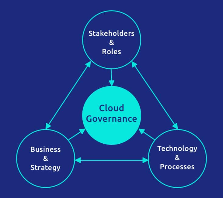 Elements of Cloud Governance