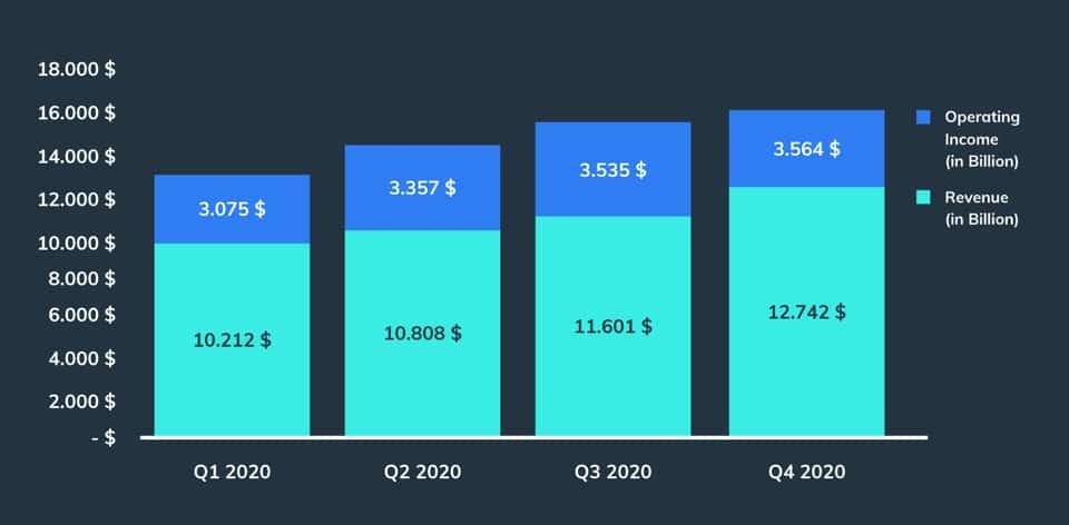 Amazon AWS - Operating Income and Revenue