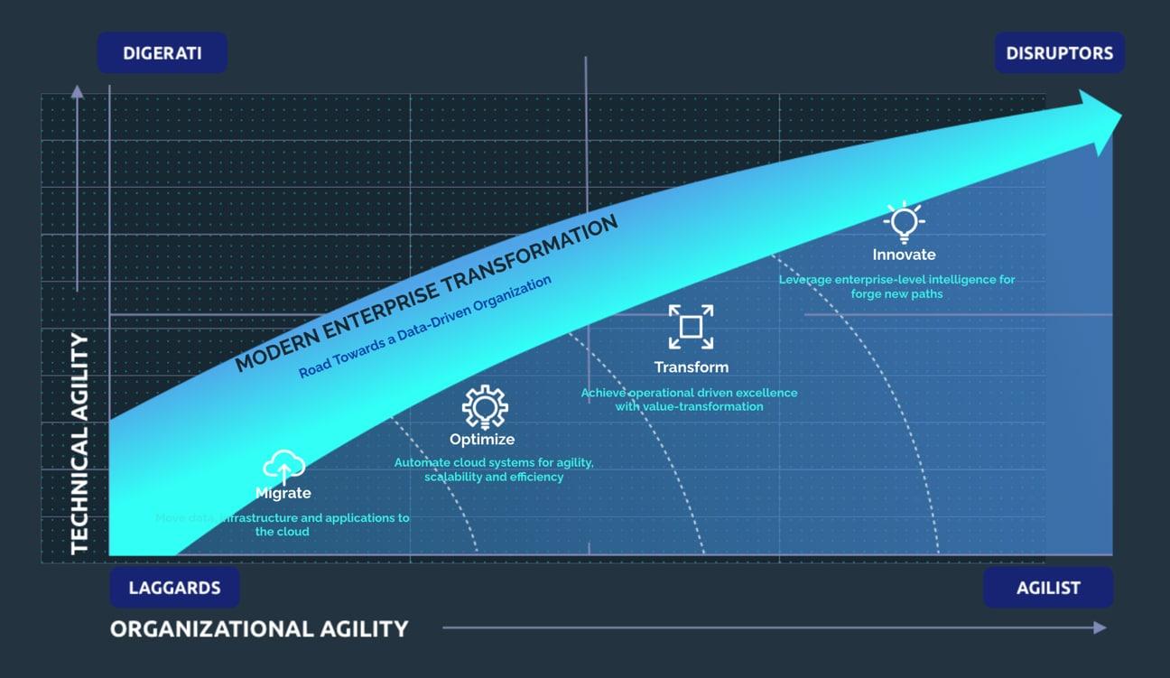 Cloud Adoption - Cloud Optimization - Cloud Transformation