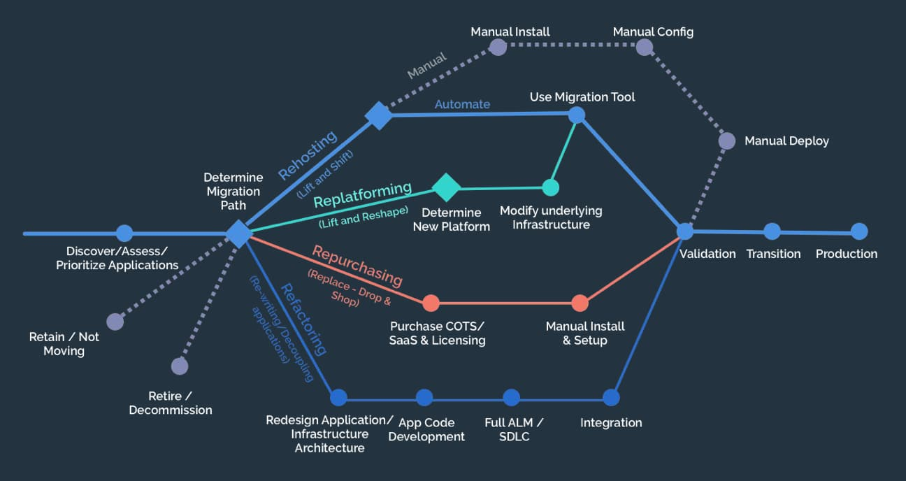 Cloud Adoption - Migration Plan