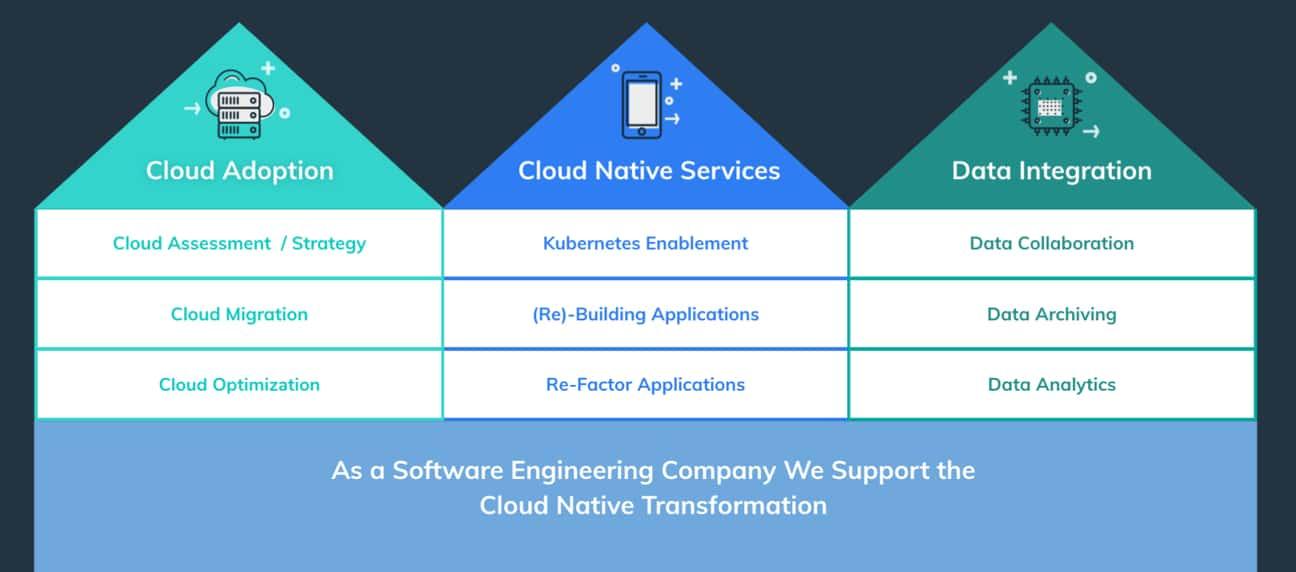Cloud Integration - Cloud Adoption - Data Integration - Cloud Native Services