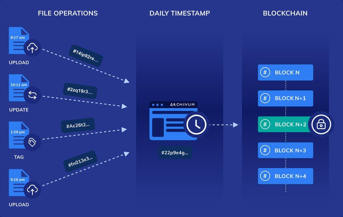Audit-Proof Through Blockchain Technology